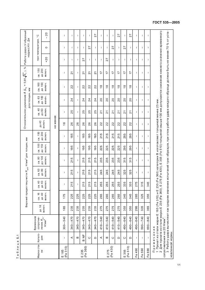 ГОСТ 5352005 Прокат сортовой и фасонный из стали